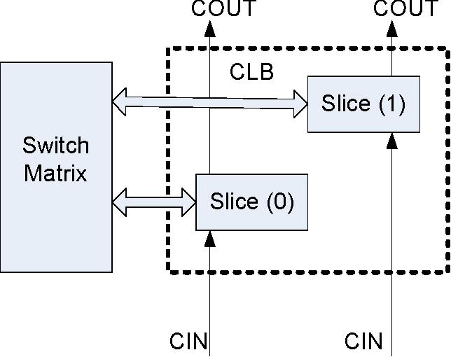 Figure 2 from 2 Switch Matrix Slice ( 1 ) Slice ( 0 ) CIN