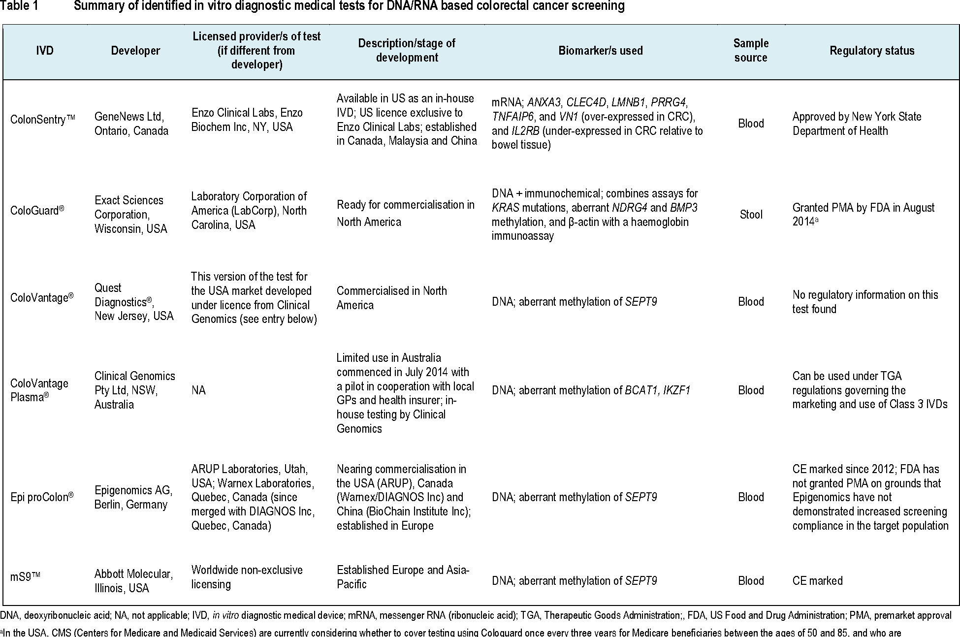 Table 1 From Blood And Stool Biomarker Testing For Colorectal Cancer Screening Technology Brief Health Policy Advisory Committee On Technology Semantic Scholar