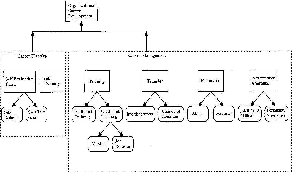 Figure 1 from Career Development in a Japanese Manufacturing