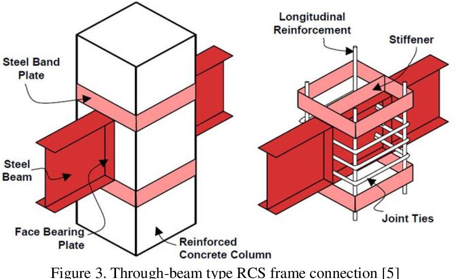 PDF] OPTIMAL PERFORMANCE-BASED SEISMIC DESIGN OF COMPOSITE