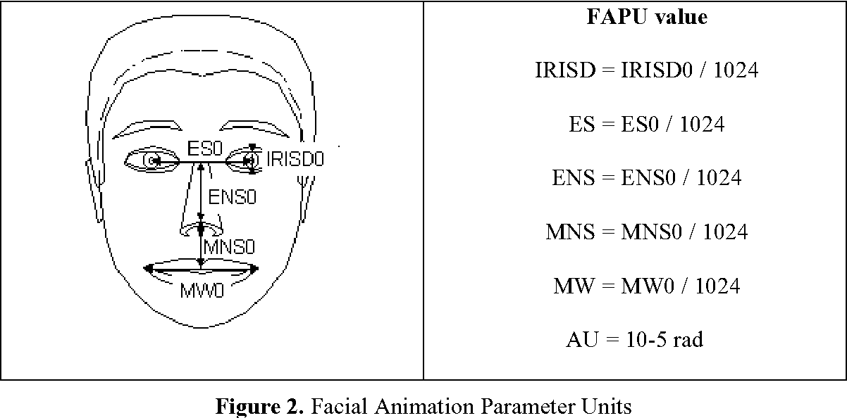 Figure 2 from Facial animation parameters extraction and