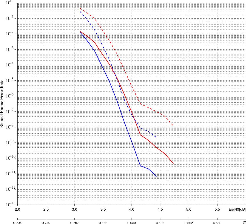 Figure 3 from Multi-Edge Type LDPC Codes - Semantic Scholar