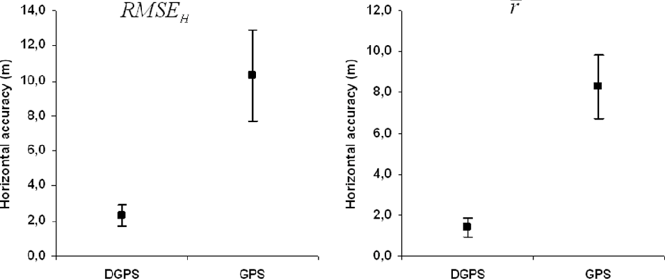 PDF] Accuracy comparison between GPS and DGPS: A field study