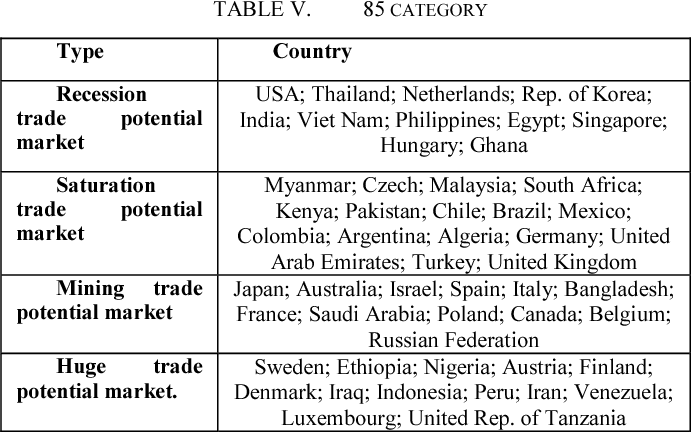 Table V from A study of China's high-tech products trade