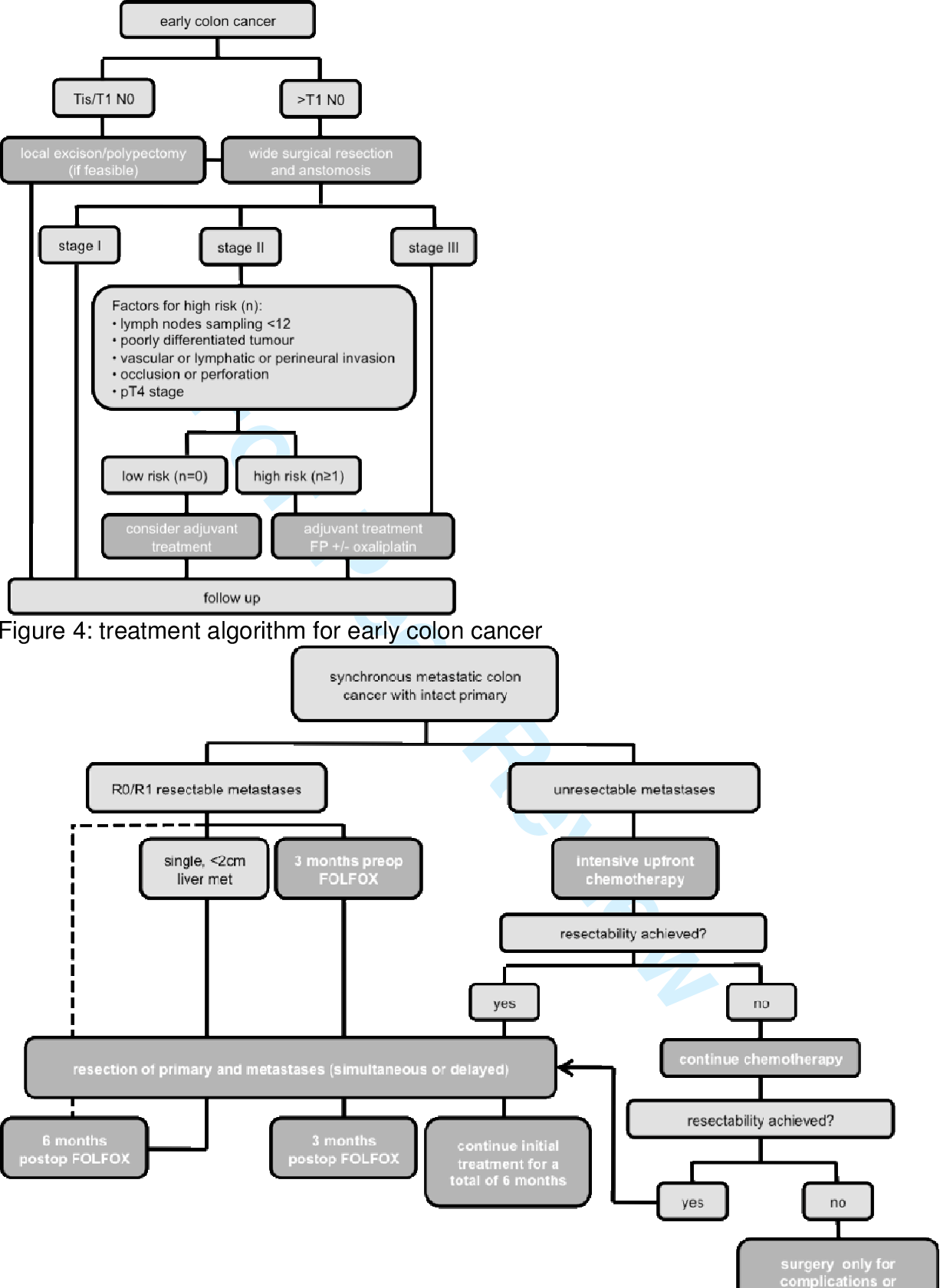 Figure 4 From Esmo Consensus Guidelines For Management Of Patients With Colon And Rectal Cancer A Personalized Approach To Clinical Decision Making Semantic Scholar