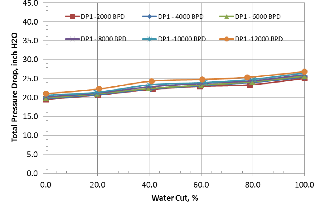 Figure 8 from Pressure Drop Measurements of Oil ( D 80