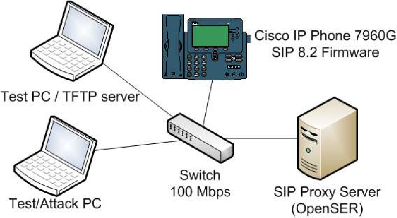 Figure 2 from Security Analysis of an IP Phone: Cisco 7960G