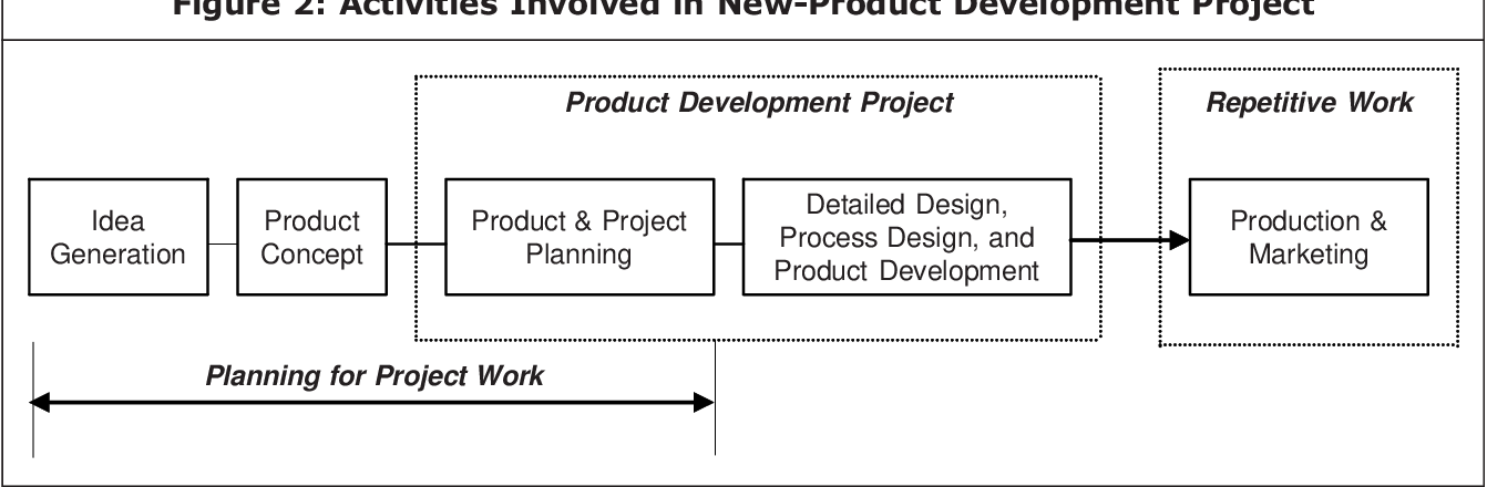 Pdf Concurrent Engineering An Emerging Tool For Production Industries In Product Design Development Semantic Scholar