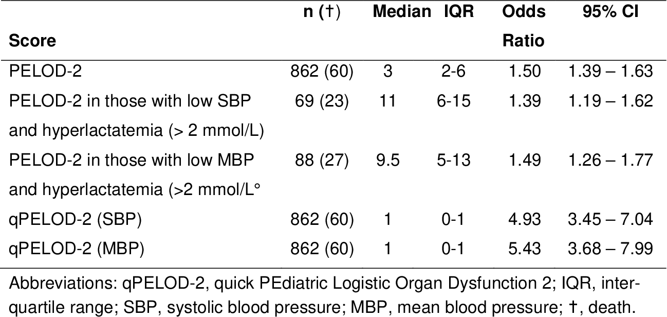 Table 3 from Can the Pediatric Logistic Organ Dysfunction-2