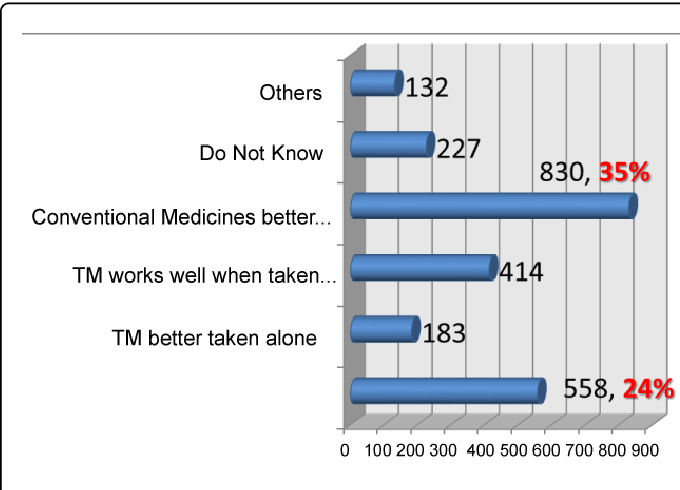 PDF] Prevalence on the Use of Traditional Medicine in Brunei