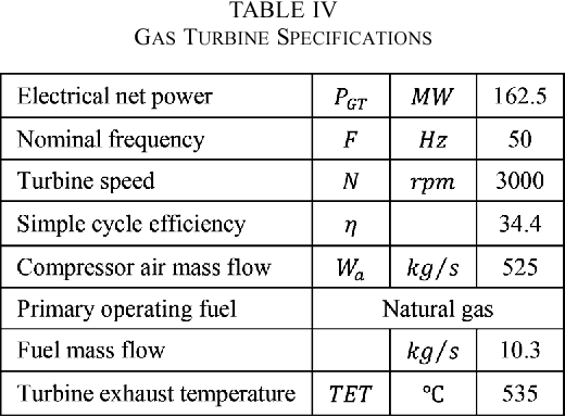 Table IV from A Detailed Governor-Turbine Model for Heavy