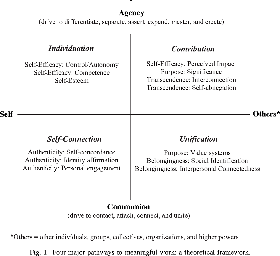 On the meaning of work: A theoretical integration and review