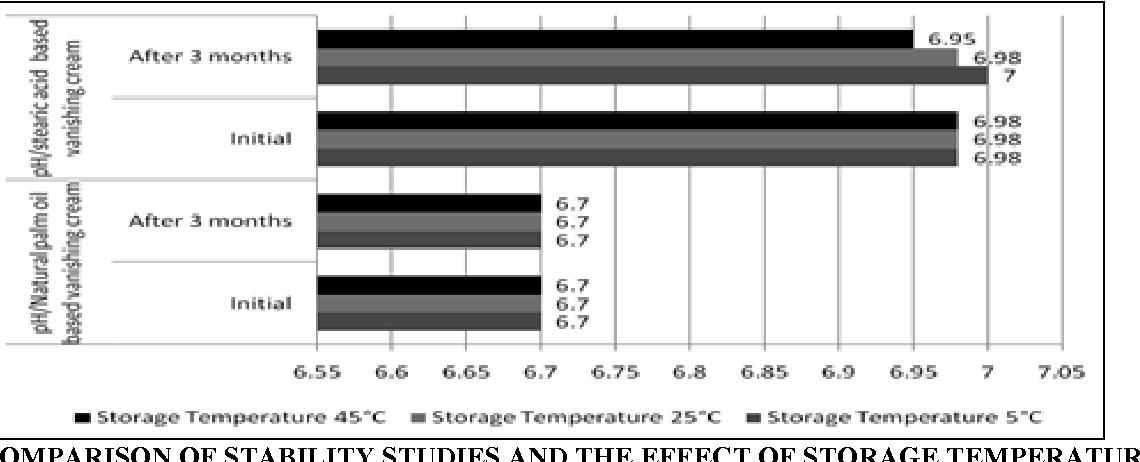 PDF] FORMULATION AND EVALUATION OF NATURAL PALM OIL BASED