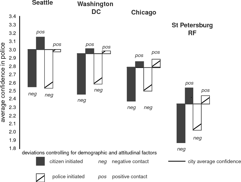 Asymmetry in the Impact of Encounters with Police - Semantic