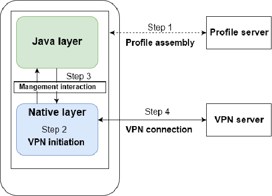 Oh-Pwn-VPN! Security Analysis of OpenVPN-Based Android Apps