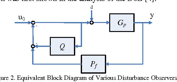 Figure 2 from Uncertainty reduction through Active Disturbance Rejection |  Semantic ScholarSemantic Scholar