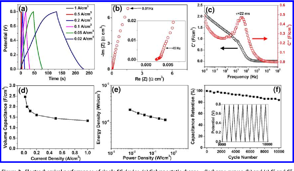 Fiber-based all-solid-state flexible supercapacitors for