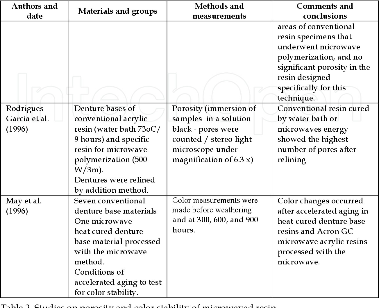 Table 2 from The Use of Microwave Energy in Dental