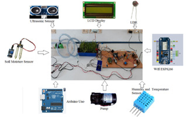 PDF] IMPLEMENTATION OF IOT IN SMART IRRIGATION SYSTEM USING