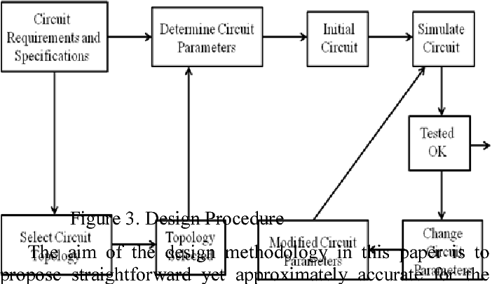 Figure 3 from Physical design, implementatation and FFT