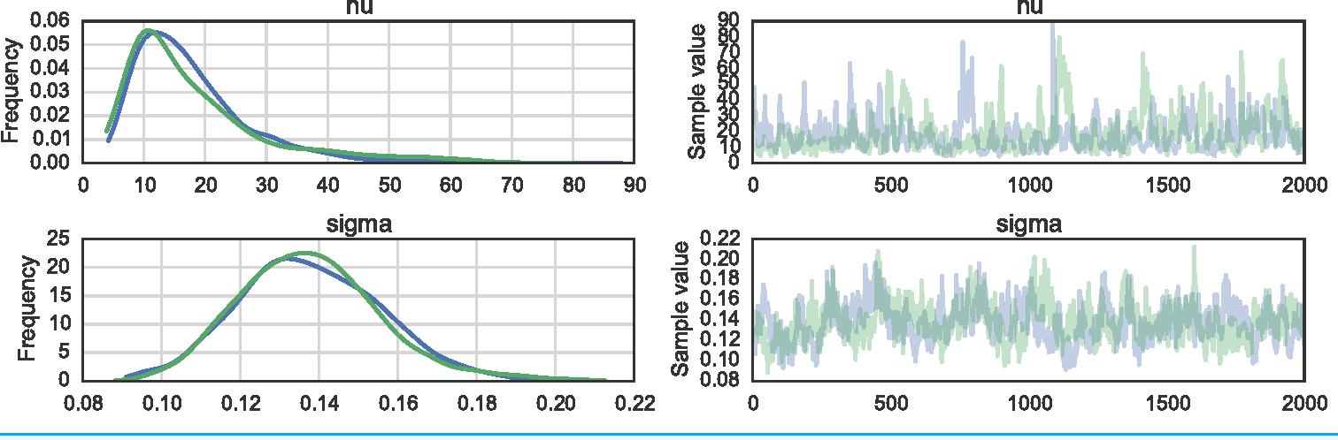 PDF] Probabilistic programming in Python using PyMC3