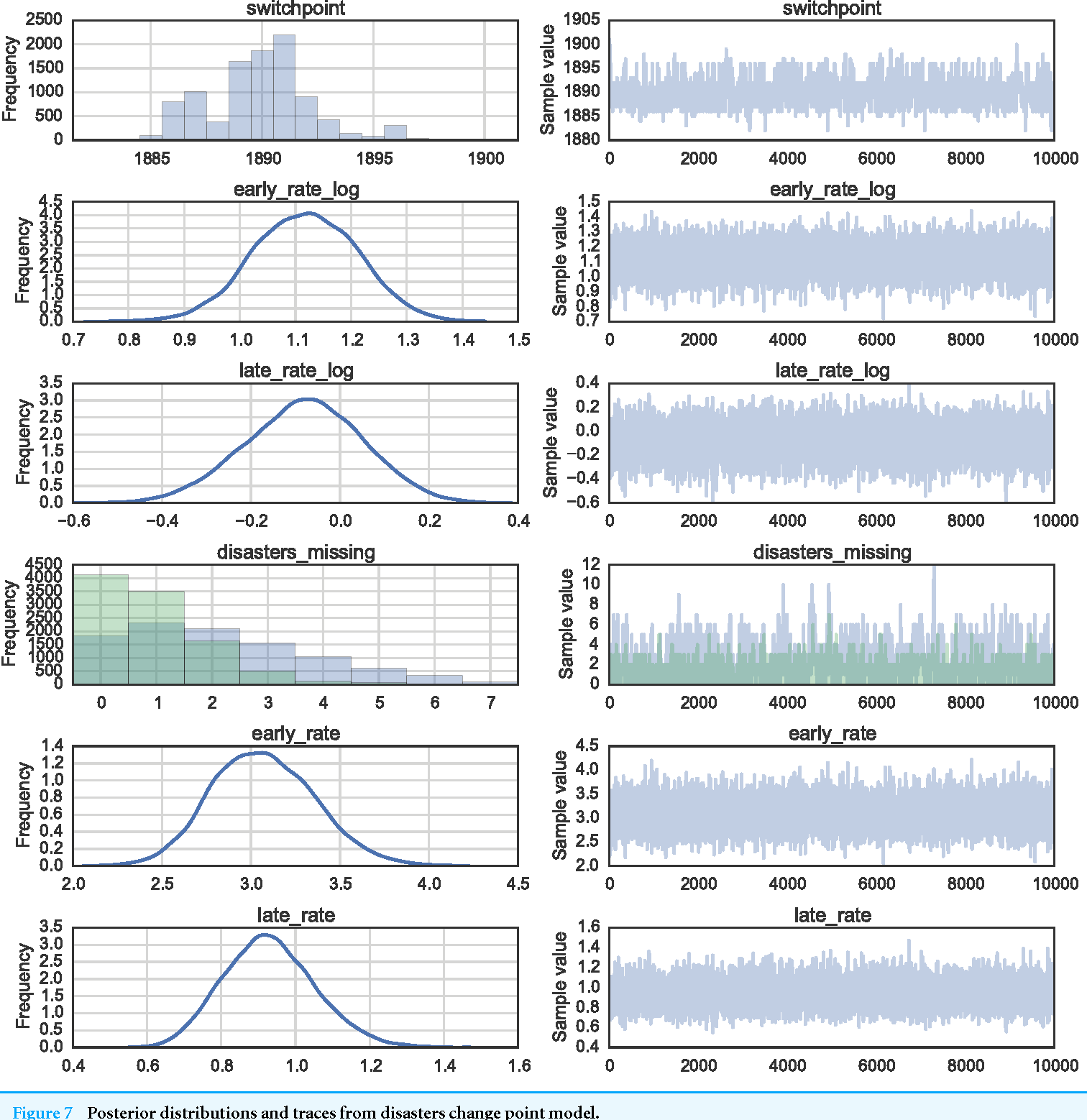 Figure 7 from Probabilistic programming in Python using