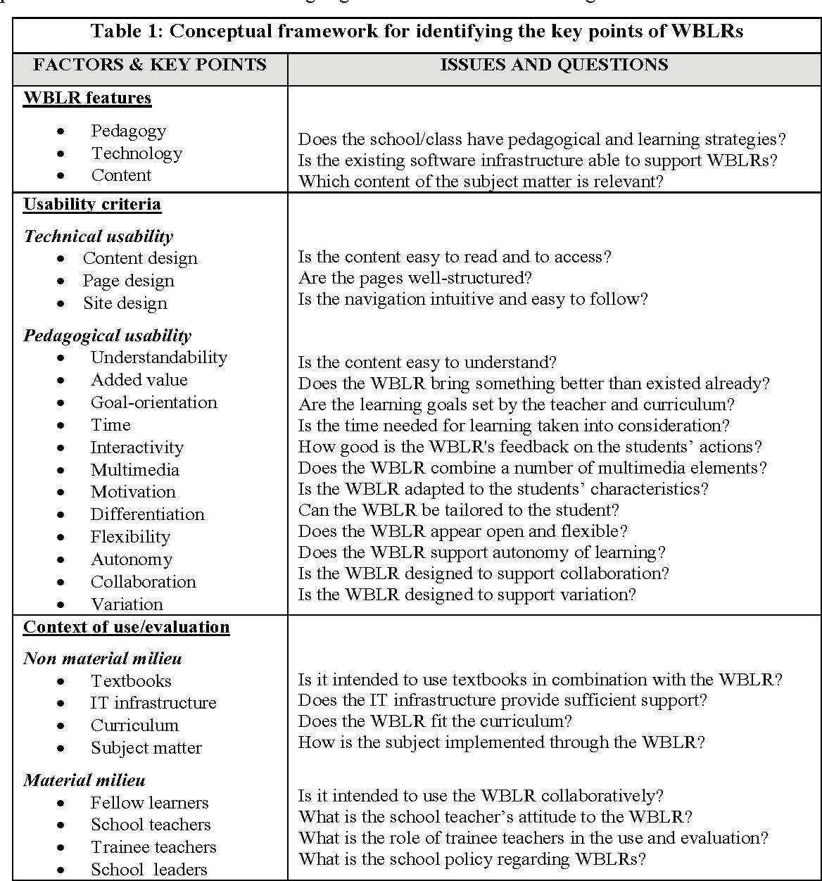 PDF] A Conceptual Framework for Using and Evaluating Web