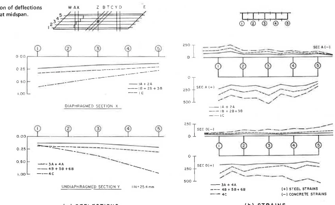 Figure 6 from Response of 45 ° Skew , Reinforced Concrete