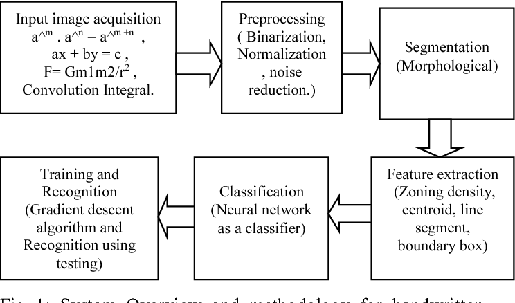 An improved algorithm for recognizing mathematical equations