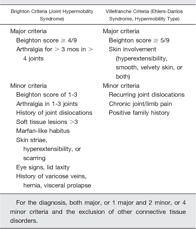 Table 1 from Ocular features in joint hypermobility syndrome