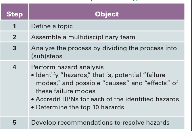 Table 1 from Defining hazards of supplemental oxygen therapy
