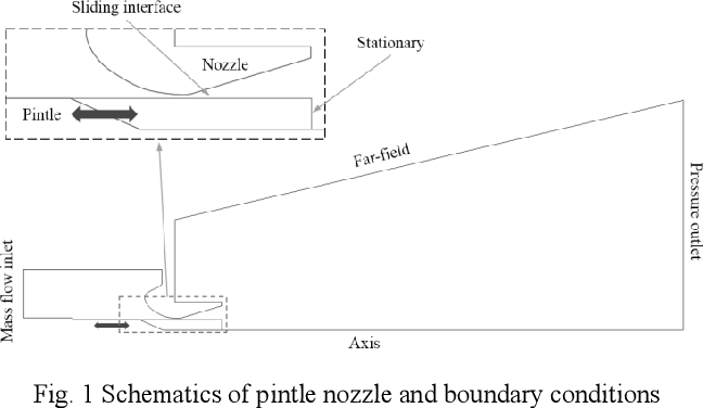 Figure 1 from A Sliding Mesh Technique and Compressibility