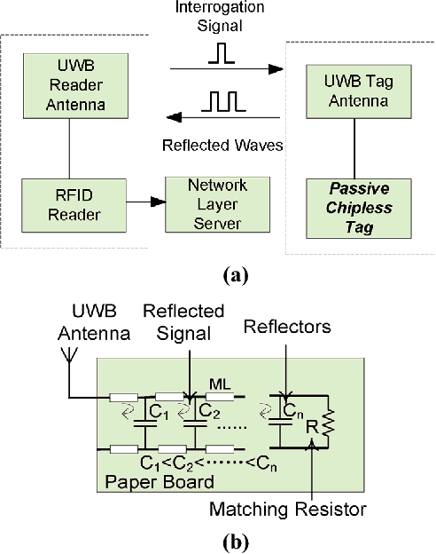 Figure 1 from An ultra-low-cost RFID tag with 1 67 Gbps data