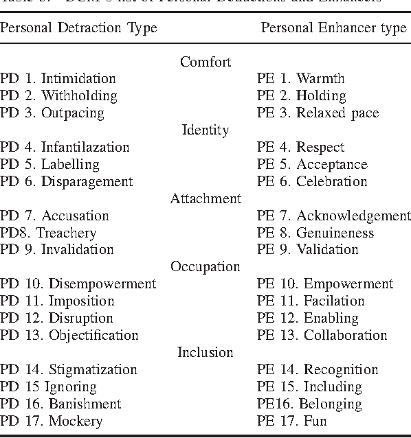 Table 3 from Dementia Care Mapping (DCM): initial validation