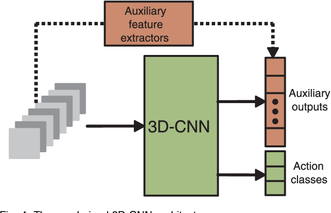 3D Convolutional Neural Networks for Human Action