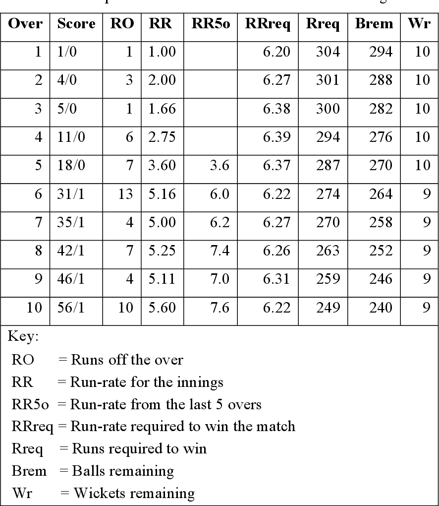 table 9-1