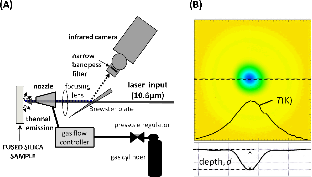 Figure 1 from Evaporation kinetics of laser heated silica in