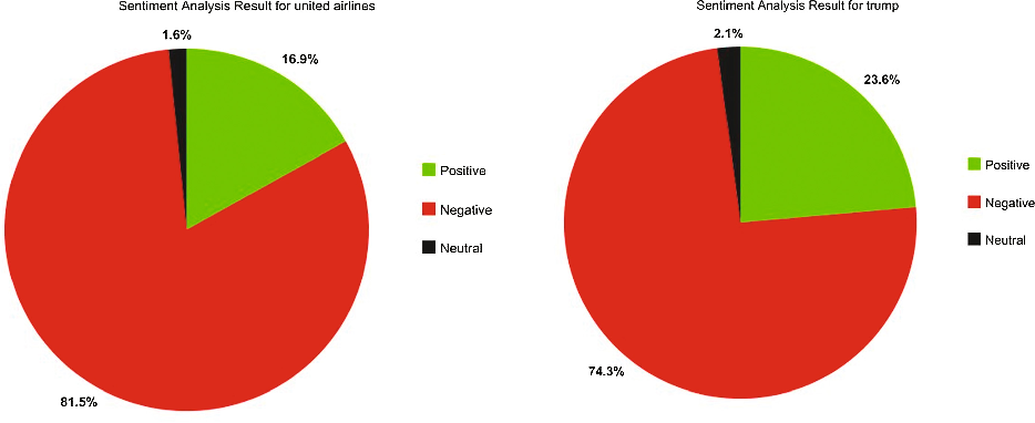 Figure 3 from Twitter Sentiment Analysis Using a Modified