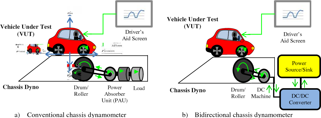 Figure 1 from Investigation on Chassis Dynamometer with
