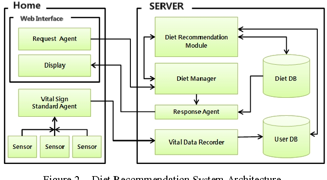 Design of Diet Recommendation System for Healthcare Service
