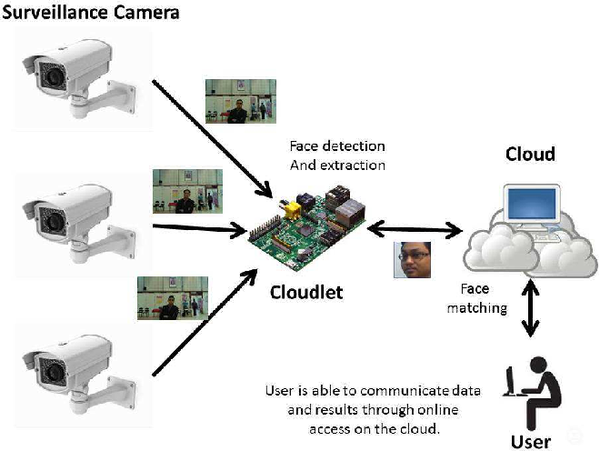 Figure 2 from Decentralized face recognition scheme for