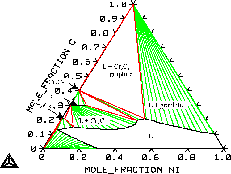 Figure 19 From A Thermodynamic Analysis Of The System Fe