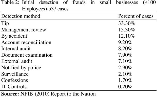 Small Business Entrepreneurs A Focus On Fraud Risk And Prevention Semantic Scholar