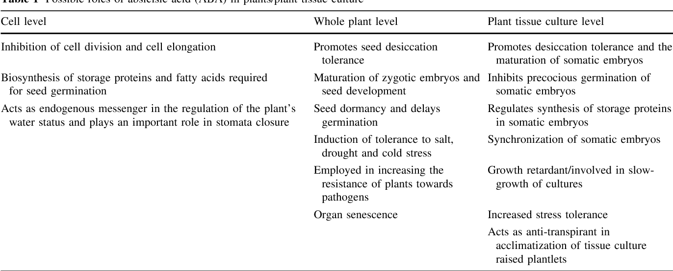 The role of abscisic acid in plant tissue culture: a review