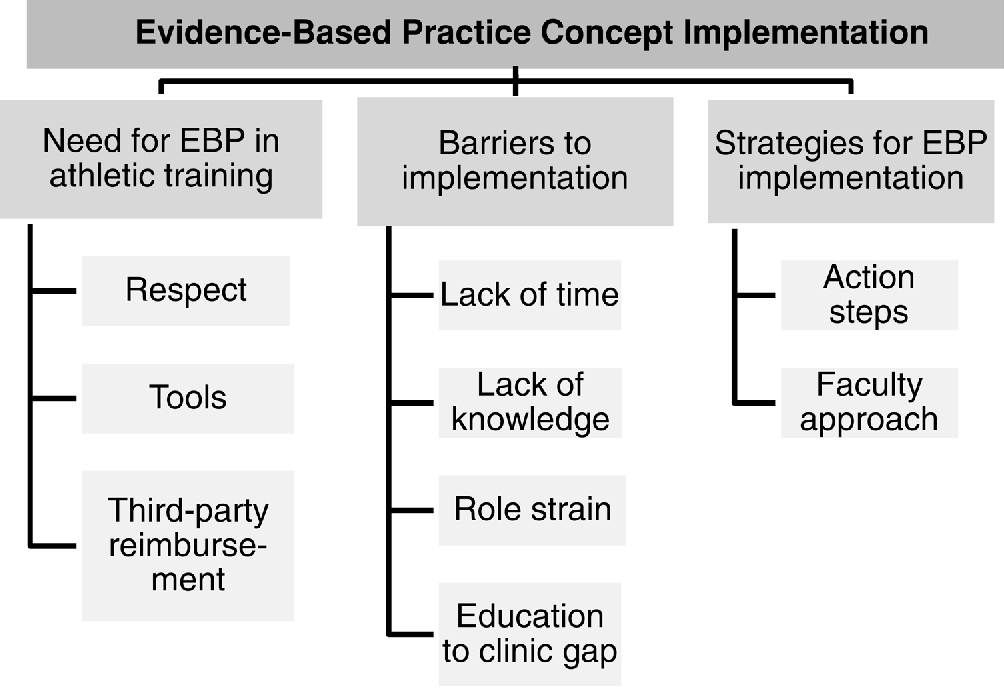 Table 2 from Overcoming barriers to implementation of