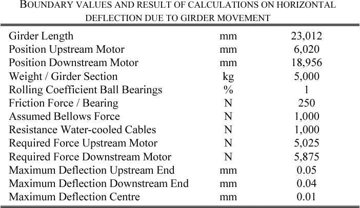 Table II from The septum magnet system of the new fast