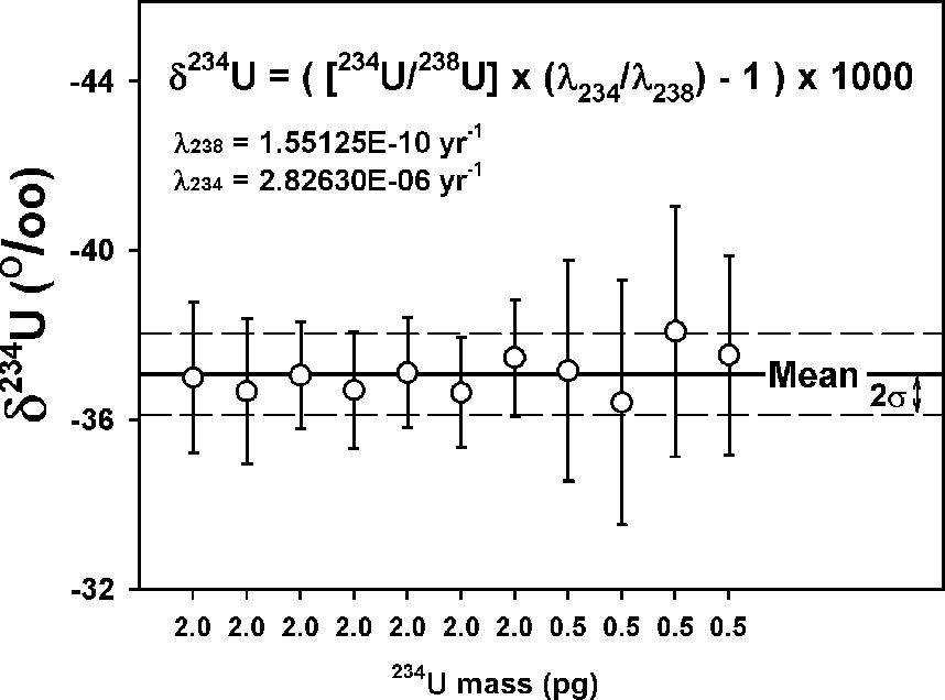 Limitations of uranium thorium dating errors