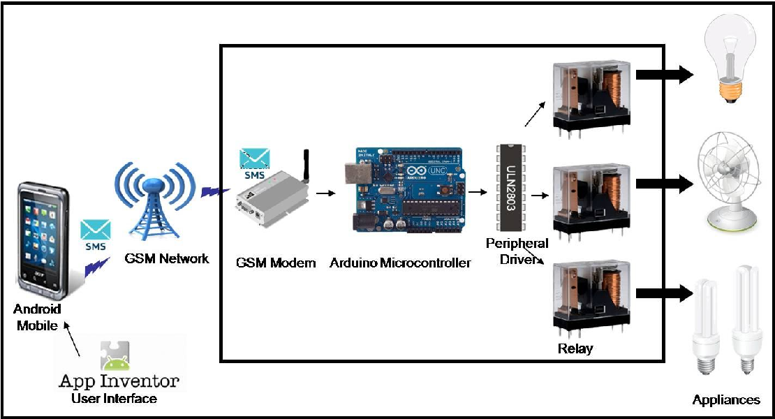 PDF] GSM Based Home Automation System UsingApp-Inventor for