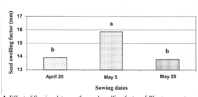 PDF] GROWTH AND SEED CHARACTERISTICS OF ISABGOL (PLANTAGO OVATA ...