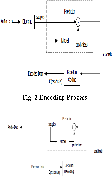 PDF] Linear Predictive Coding Algorithm with its Application